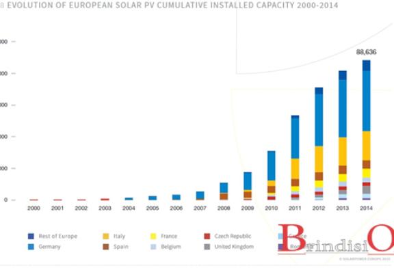 Fotovoltaico in Europa terzo nelle rinnovabili, un comparto in crescita